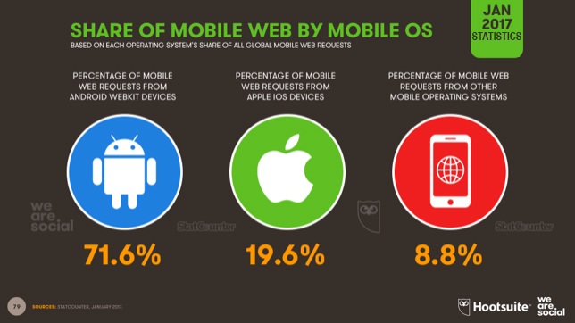 SHARE OF MOBILE WEB BY MOBILE OS